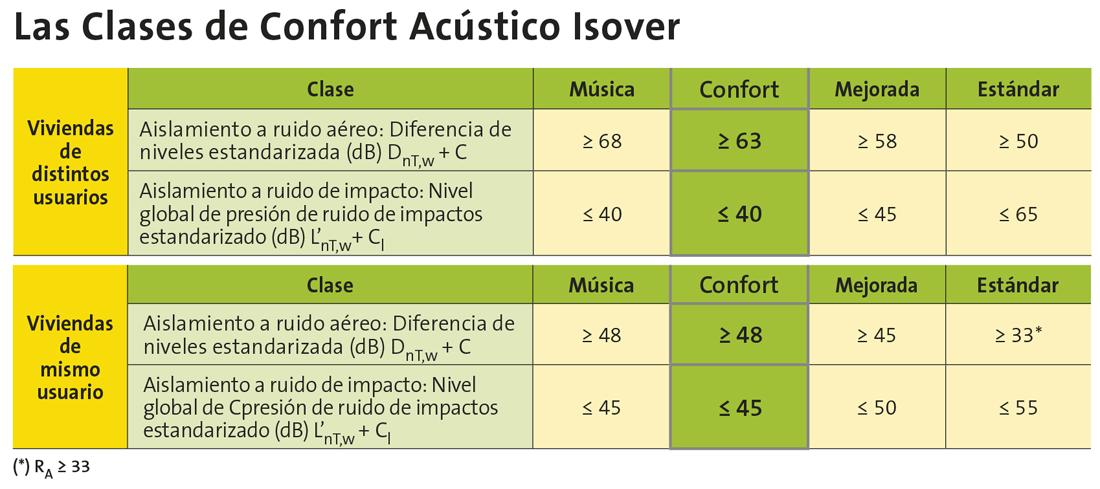 Las Clases de Confort Acústico ISOVER