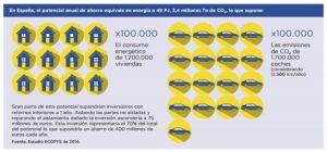 Potencial anual de ahorro equivalente en energía
